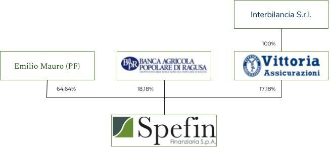 Schema Azionariato Spefin